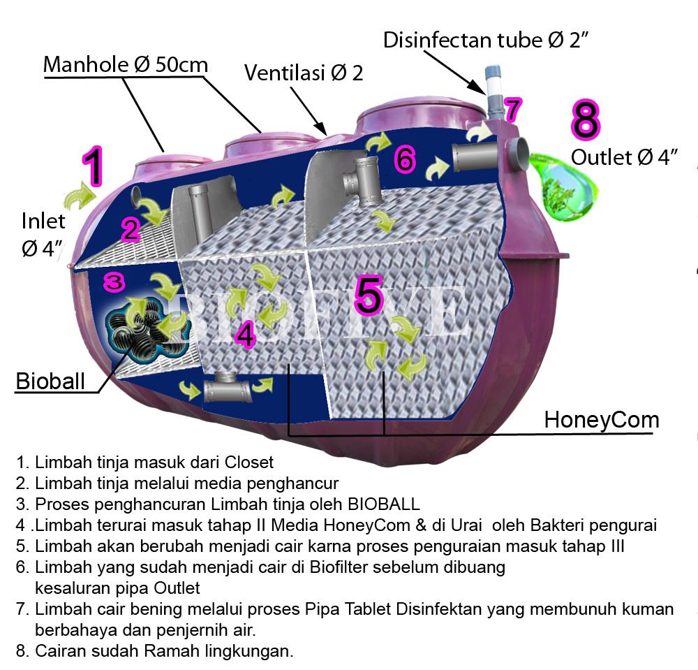 Proses Kerja Septic Tank